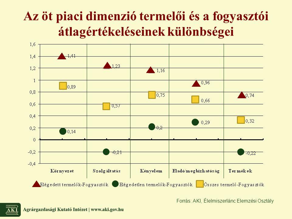 Az öt piaci dimenzió termelői és a fogyasztói átlagértékeléseinek különbségei Forrás: AKI, Élelmiszerlánc Elemzési Osztály