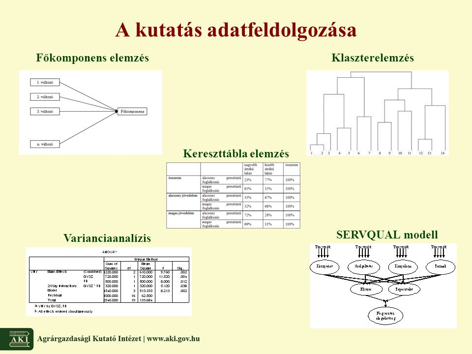 A kutatás adatfeldolgozása Főkomponens elemzésKlaszterelemzés Kereszttábla elemzés Varianciaanalízis SERVQUAL modell