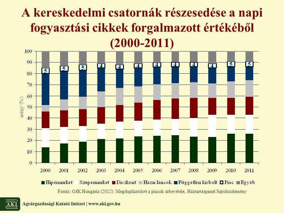 A kereskedelmi csatornák részesedése a napi fogyasztási cikkek forgalmazott értékéből (2000-2011) Forrás: GfK Hungária (2012): Megduplázódott a piacok