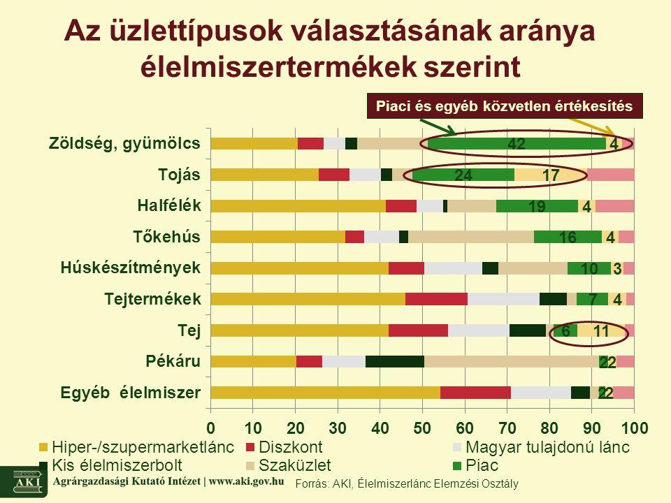 Forrás: AKI, Élelmiszerlánc Elemzési Osztály Az üzlettípusok választásának aránya élelmiszertermékek szerint Piaci és egyéb közvetlen értékesítés