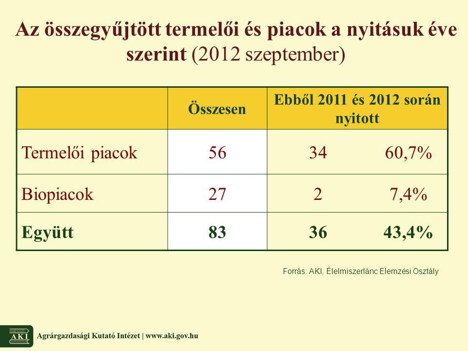 Az összegyűjtött termelői és piacok a nyitásuk éve szerint (2012 szeptember) Forrás: AKI, Élelmiszerlánc Elemzési Osztály Összesen Ebből 2011 és 2012