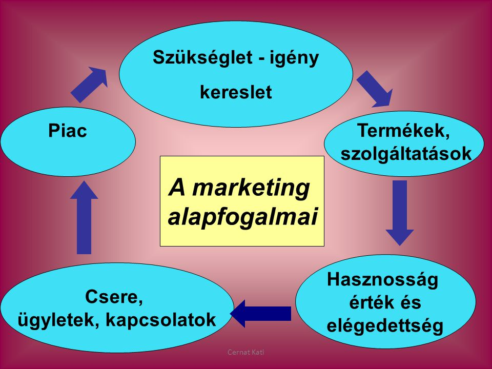 Cernat Kati A marketing alapfogalmai Szükséglet - igény kereslet Termékek, szolgáltatások Csere, ügyletek, kapcsolatok Piac Hasznosság érték és eléged