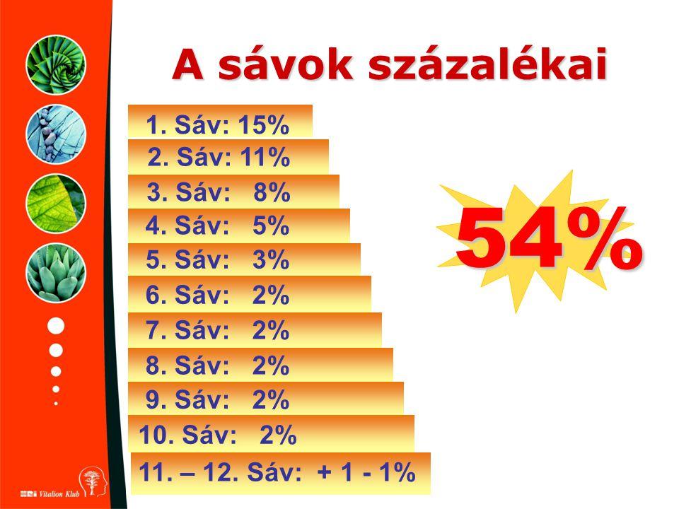 A sávok százalékai 1. Sáv: 15% 2. Sáv: 11% 3. Sáv: 8% 4. Sáv: 5% 5. Sáv: 3% 6. Sáv: 2% 7. Sáv: 2% 8. Sáv: 2% 9. Sáv: 2% 10. Sáv: 2% 11. – 12. Sáv: + 1