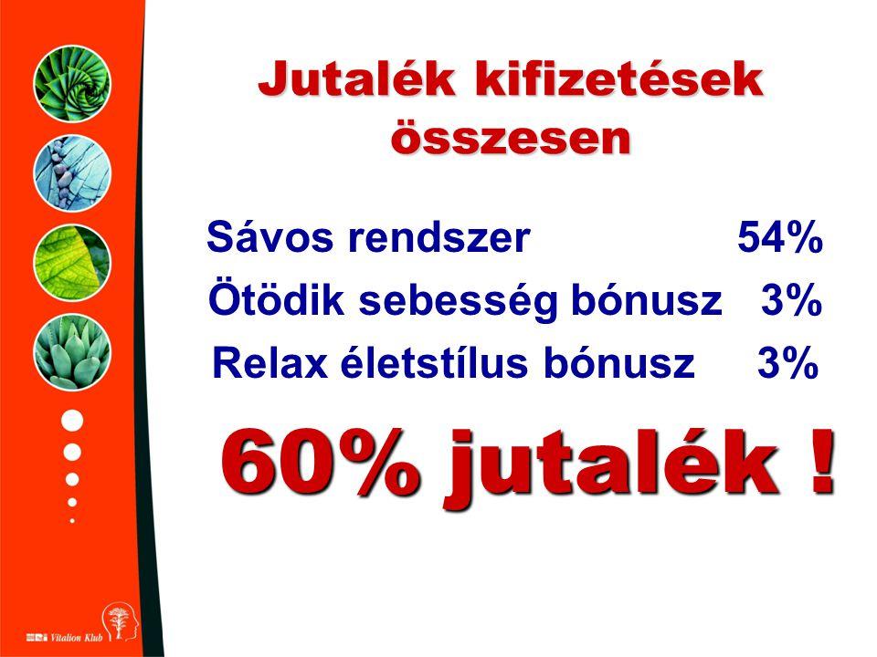 Jutalék kifizetések összesen Sávos rendszer 54% Ötödik sebesség bónusz 3% Relax életstílus bónusz 3% 60% jutalék !