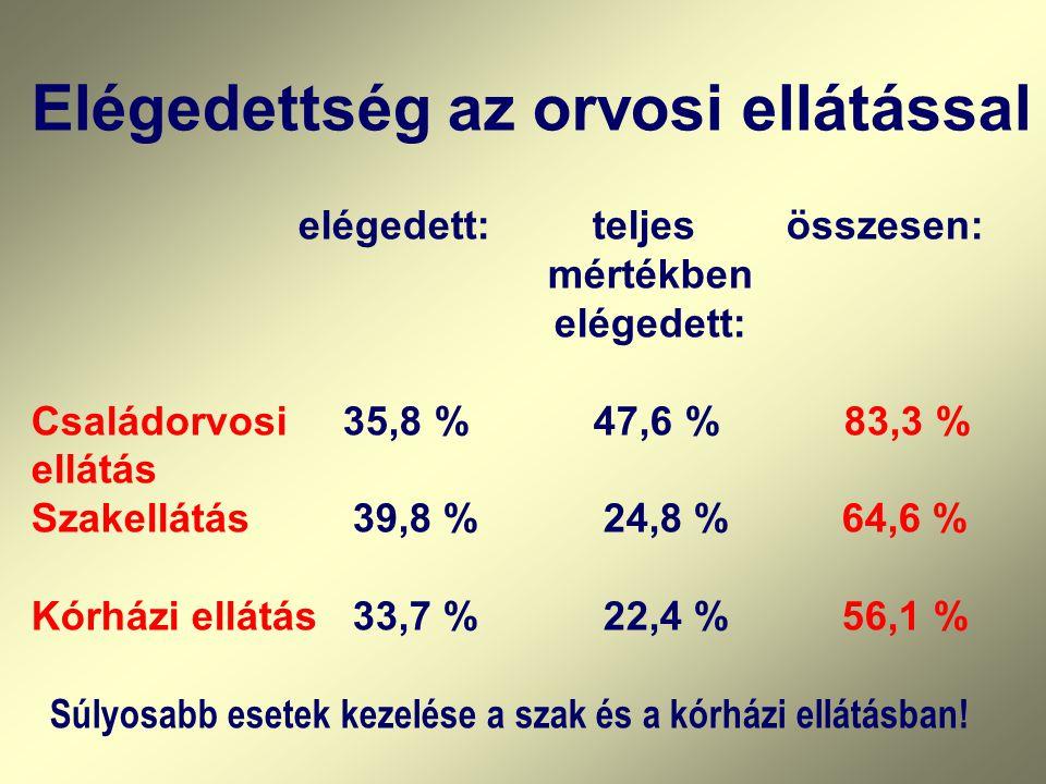 Szükségletfelvétel a Hungarostudy1995 és 2002 keretében