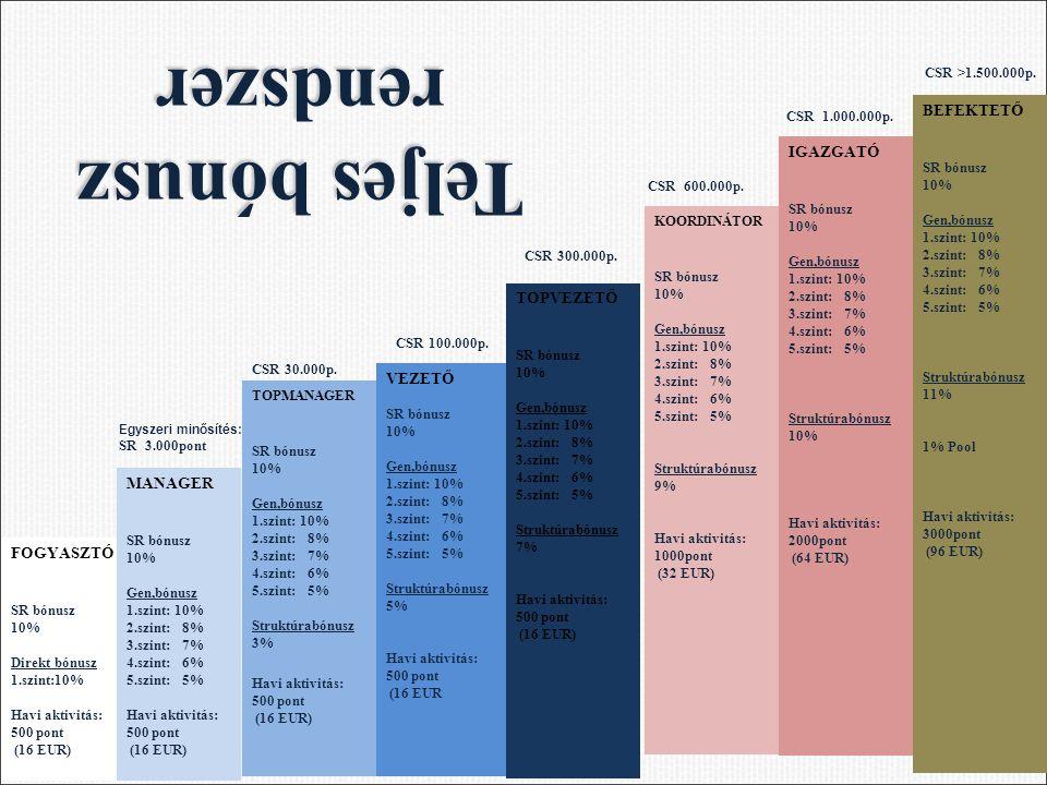 FOGYASZTÓ SR bónusz 10% Direkt bónusz 1.szint:10% Havi aktivitás: 500 pont (16 EUR) MANAGER SR bónusz 10% Gen,bónusz 1.szint: 10% 2.szint: 8% 3.szint: 7% 4.szint: 6% 5.szint: 5% Havi aktivitás: 500 pont (16 EUR) Egyszeri minősítés: SR 3.000pont TOPMANAGER SR bónusz 10% Gen,bónusz 1.szint: 10% 2.szint: 8% 3.szint: 7% 4.szint: 6% 5.szint: 5% Struktúrabónusz 3% Havi aktivitás: 500 pont (16 EUR) CSR 30.000p.