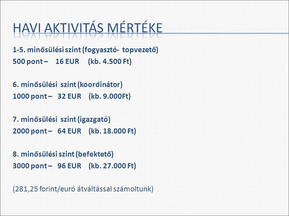1-5. minősülési szint (fogyasztó- topvezető) 500 pont – 16 EUR (kb. 4.500 Ft) 6. minősülési szint (koordinátor) 1000 pont – 32 EUR (kb. 9.000Ft) 7. mi