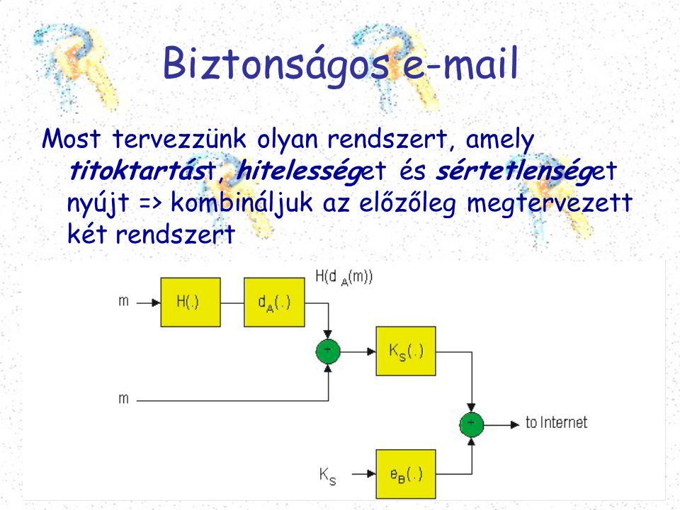 Biztonságos e-mail Most tervezzünk olyan rendszert, amely titoktartást, hitelességet és sértetlenséget nyújt => kombináljuk az előzőleg megtervezett k