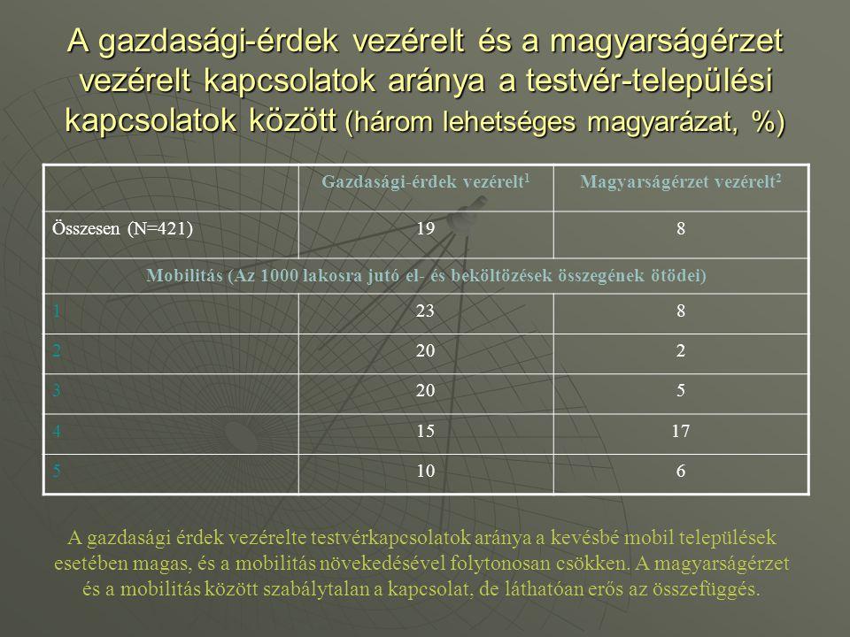 A gazdasági-érdek vezérelt és a magyarságérzet vezérelt kapcsolatok aránya a testvér-települési kapcsolatok között (három lehetséges magyarázat, %) Ga