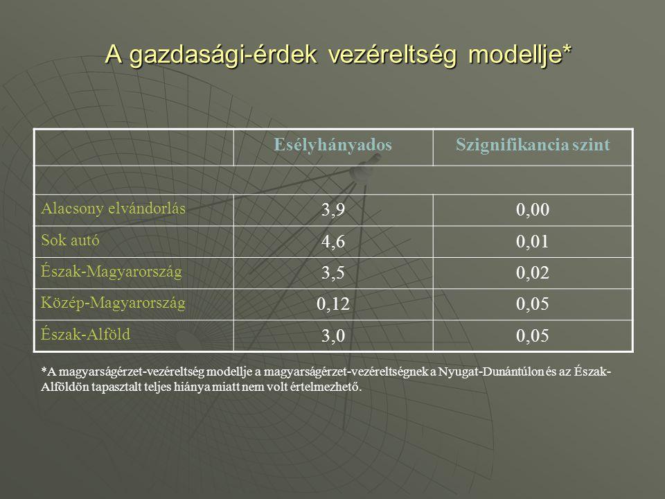 A gazdasági-érdek vezéreltség modellje* EsélyhányadosSzignifikancia szint Alacsony elvándorlás 3,90,00 Sok autó 4,60,01 Észak-Magyarország 3,50,02 Köz