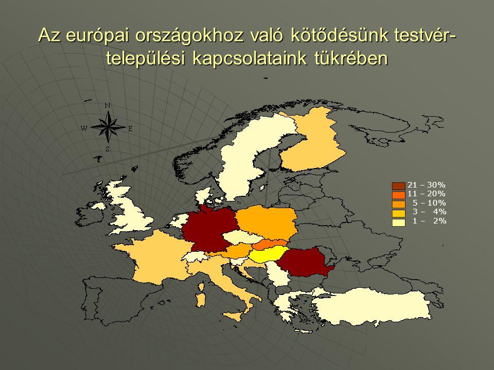 Az európai országokhoz való kötődésünk testvér- települési kapcsolataink tükrében 21 – 30% 11 – 20% 5 – 10% 3 – 4% 1 – 2%