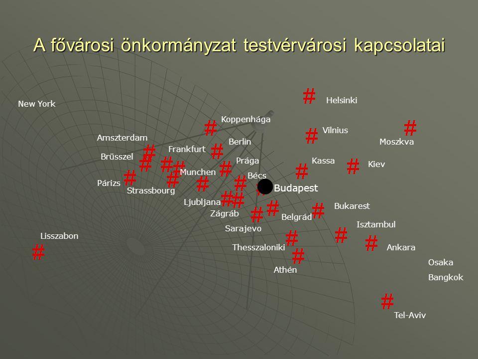 A fővárosi önkormányzat testvérvárosi kapcsolatai  Lisszabon Tel-Aviv Athén Moszkva Helsinki Vilnius Koppenhága Párizs Ankara Isztambul Bukarest Brüs