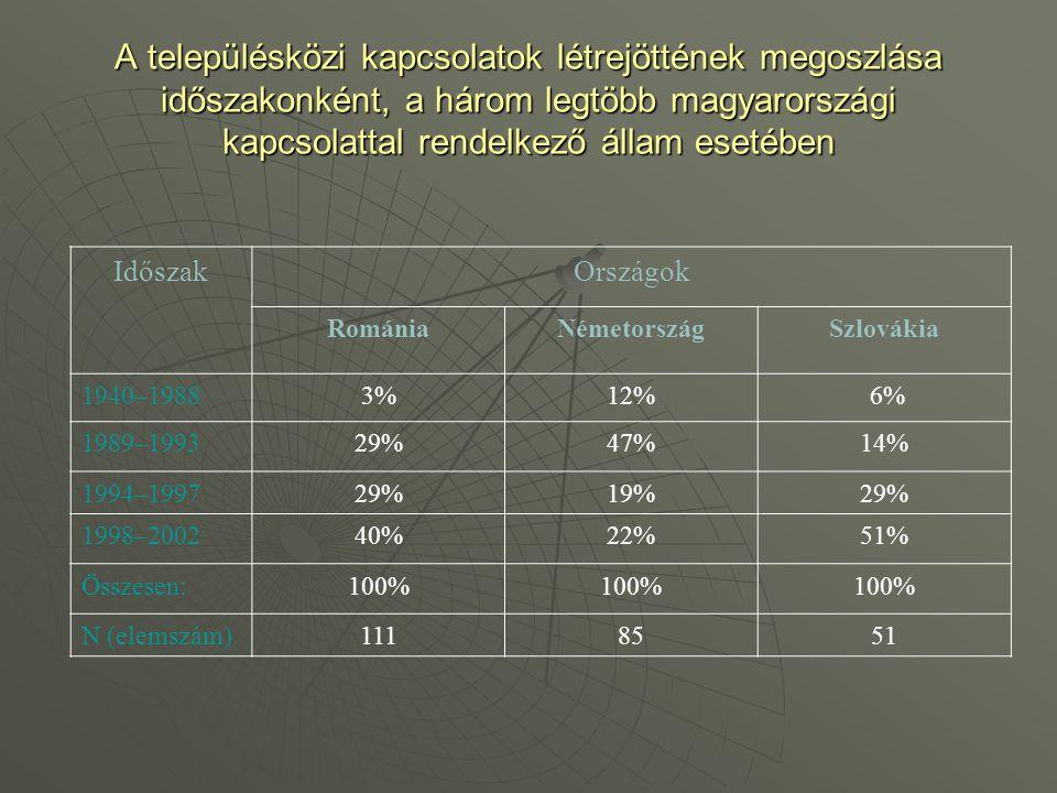 A településközi kapcsolatok létrejöttének megoszlása időszakonként, a három legtöbb magyarországi kapcsolattal rendelkező állam esetében IdőszakOrszág