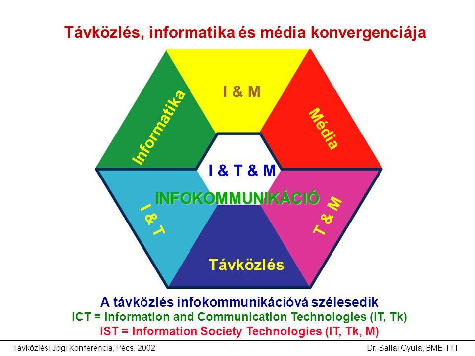 Távközlési Jogi Konferencia, Pécs, 2002Dr. Sallai Gyula, BME-TTT Távközlés Informatika Média I & T T & M I & M I & T & M INFOKOMMUNIKÁCIÓ A távközlés