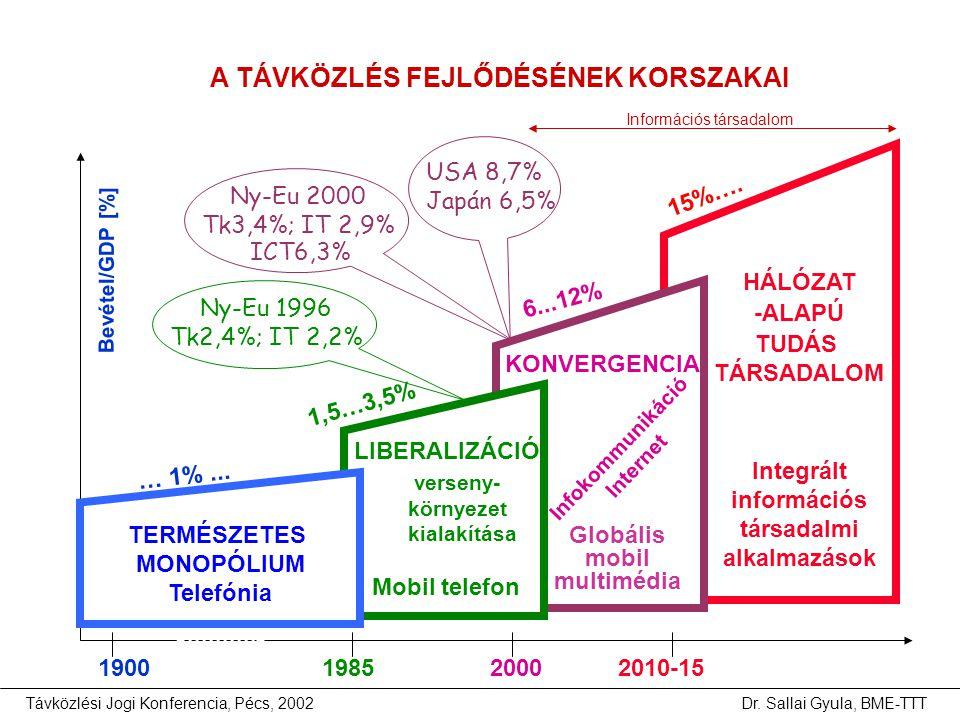 Távközlési Jogi Konferencia, Pécs, 2002Dr. Sallai Gyula, BME-TTT KONVERGENCIA LIBERALIZÁCIÓ verseny- környezet kialakítása Mobil telefon Infokommuniká