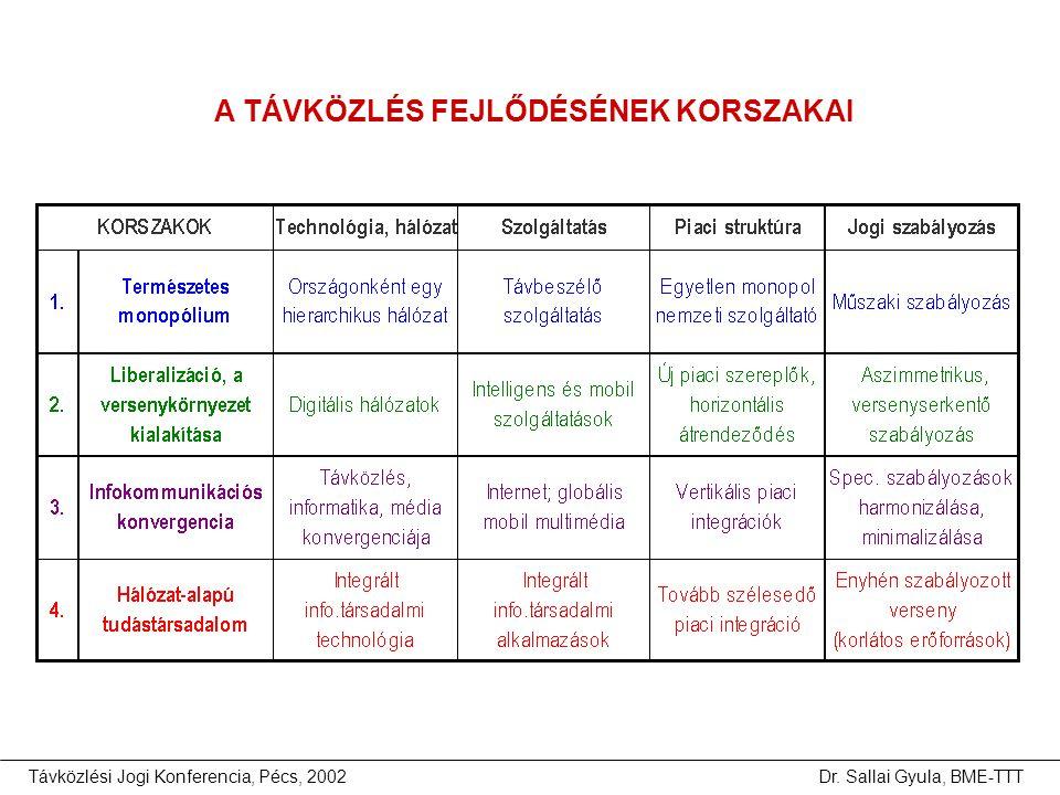 Távközlési Jogi Konferencia, Pécs, 2002Dr. Sallai Gyula, BME-TTT A TÁVKÖZLÉS FEJLŐDÉSÉNEK KORSZAKAI