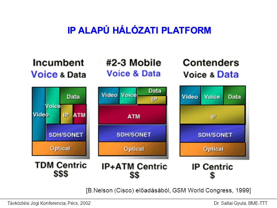 Távközlési Jogi Konferencia, Pécs, 2002Dr. Sallai Gyula, BME-TTT [B.Nelson (Cisco) előadásából, GSM World Congress, 1999] IP ALAPÚ HÁLÓZATI PLATFORM