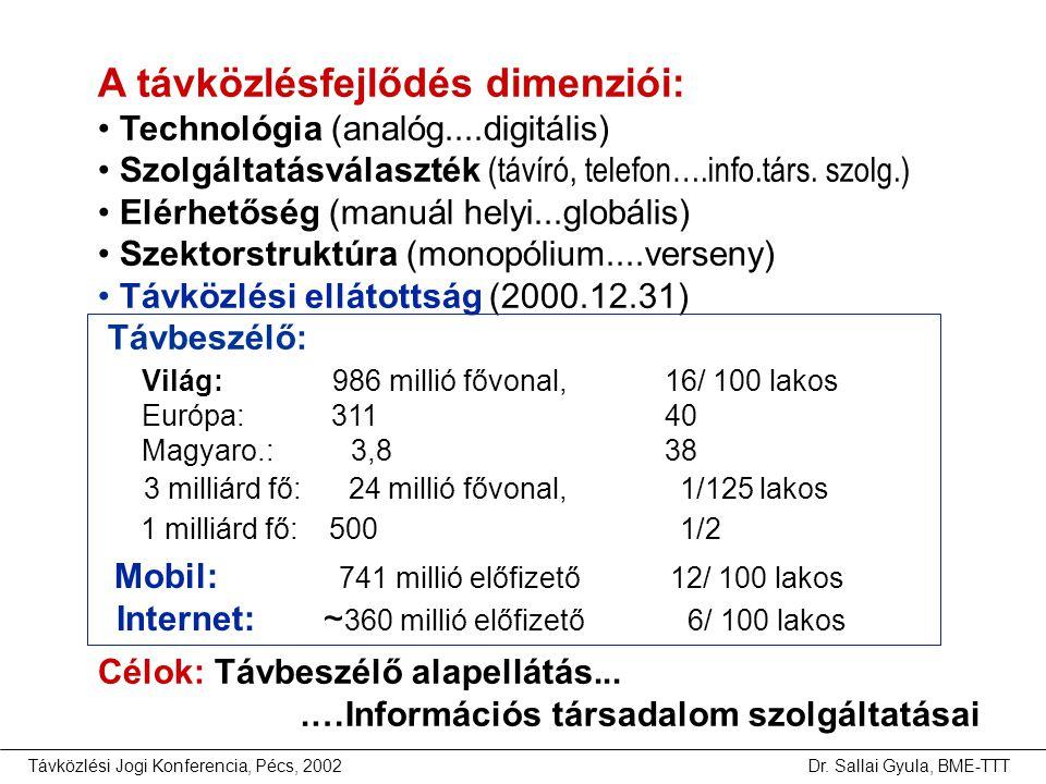 Távközlési Jogi Konferencia, Pécs, 2002Dr. Sallai Gyula, BME-TTT Világ: 986 millió fővonal, 16/ 100 lakos Európa: 311 40 Magyaro.: 3,8 38 3 milliárd f