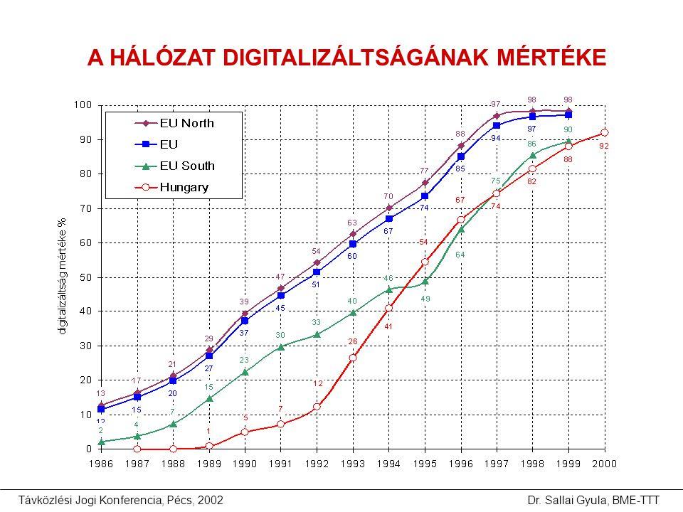 Távközlési Jogi Konferencia, Pécs, 2002Dr. Sallai Gyula, BME-TTT A HÁLÓZAT DIGITALIZÁLTSÁGÁNAK MÉRTÉKE