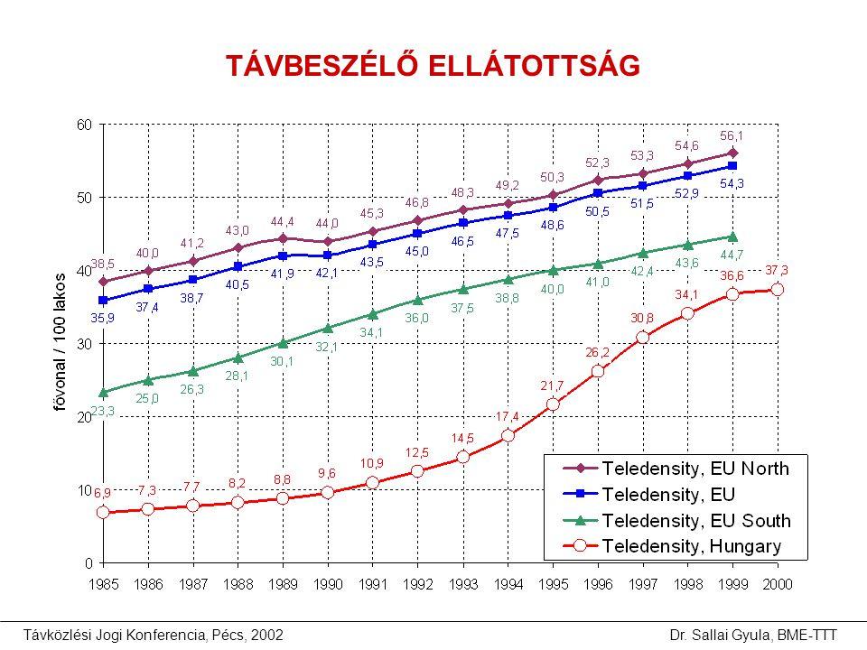 Távközlési Jogi Konferencia, Pécs, 2002Dr. Sallai Gyula, BME-TTT TÁVBESZÉLŐ ELLÁTOTTSÁG