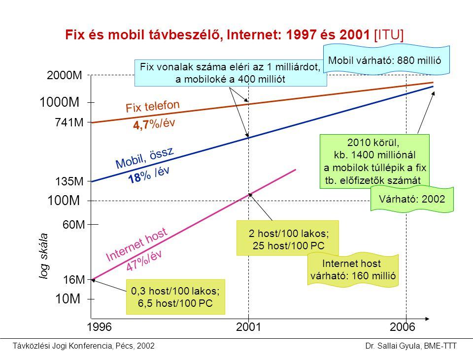 Távközlési Jogi Konferencia, Pécs, 2002Dr. Sallai Gyula, BME-TTT Fix és mobil távbeszélő, Internet: 1997 és 2001 [ITU] 199620012006 10M 100M 1000M 741