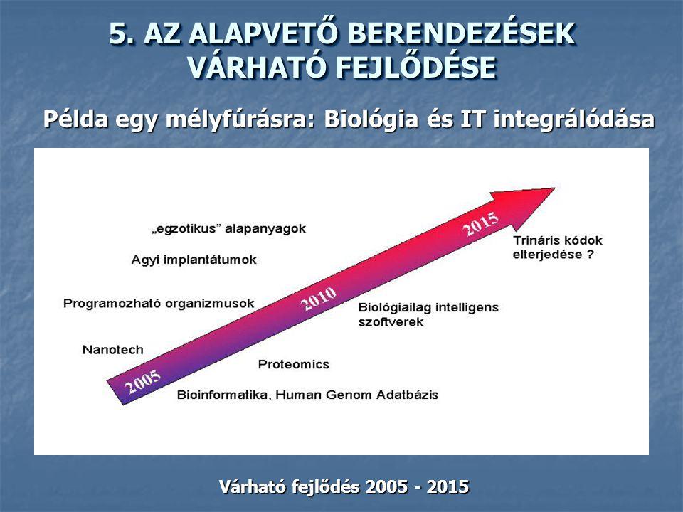 Példa egy mélyfúrásra: Biológia és IT integrálódása Várható fejlődés 2005 - 2015