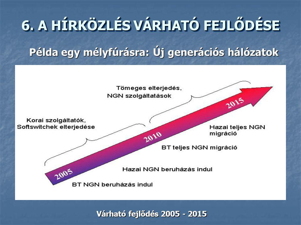 Példa egy mélyfúrásra: Új generációs hálózatok Várható fejlődés 2005 - 2015
