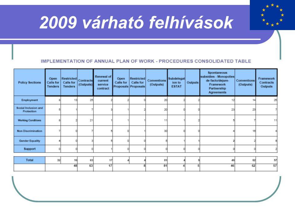 2009 várható felhívások