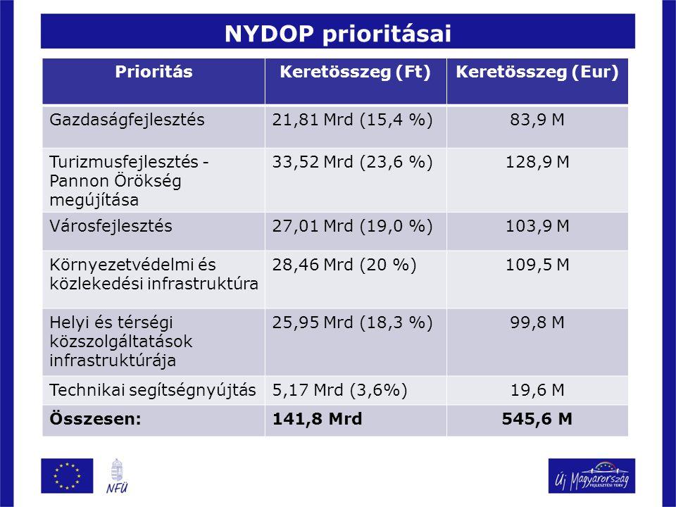 NYDOP prioritásai PrioritásKeretösszeg (Ft)Keretösszeg (Eur) Gazdaságfejlesztés21,81 Mrd (15,4 %)83,9 M Turizmusfejlesztés - Pannon Örökség megújítása