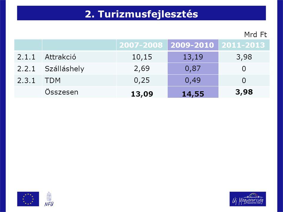 2. Turizmusfejlesztés 2007-20082009-20102011-2013 2.1.1Attrakció 10,1513,19 3,98 2.2.1Szálláshely 2,690,87 0 2.3.1TDM 0,250,49 0 Összesen 13,0914,55 3