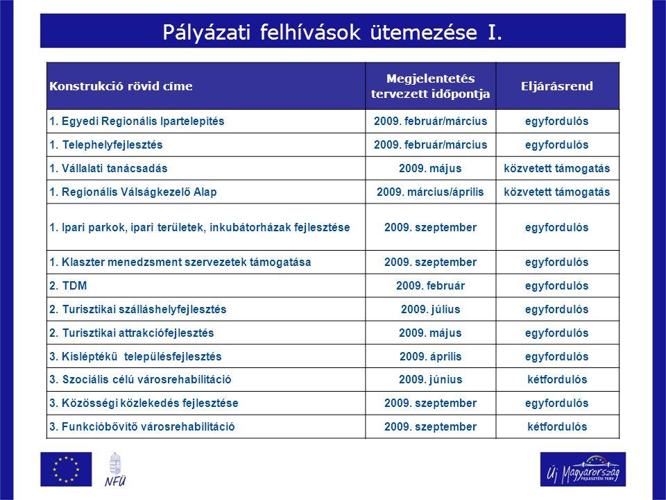 Konstrukció rövid címe Megjelentetés tervezett időpontja Eljárásrend 1. Egyedi Regionális Ipartelepítés2009. február/márciusegyfordulós 1. Telephelyfe