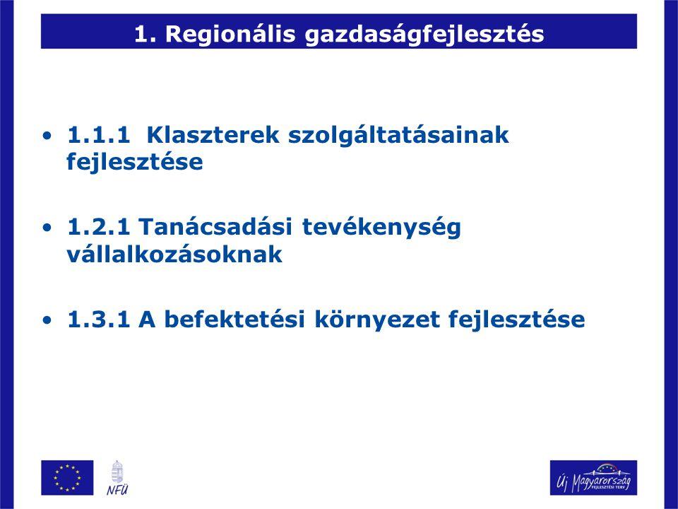 1. Regionális gazdaságfejlesztés •1.1.1 Klaszterek szolgáltatásainak fejlesztése •1.2.1 Tanácsadási tevékenység vállalkozásoknak •1.3.1 A befektetési