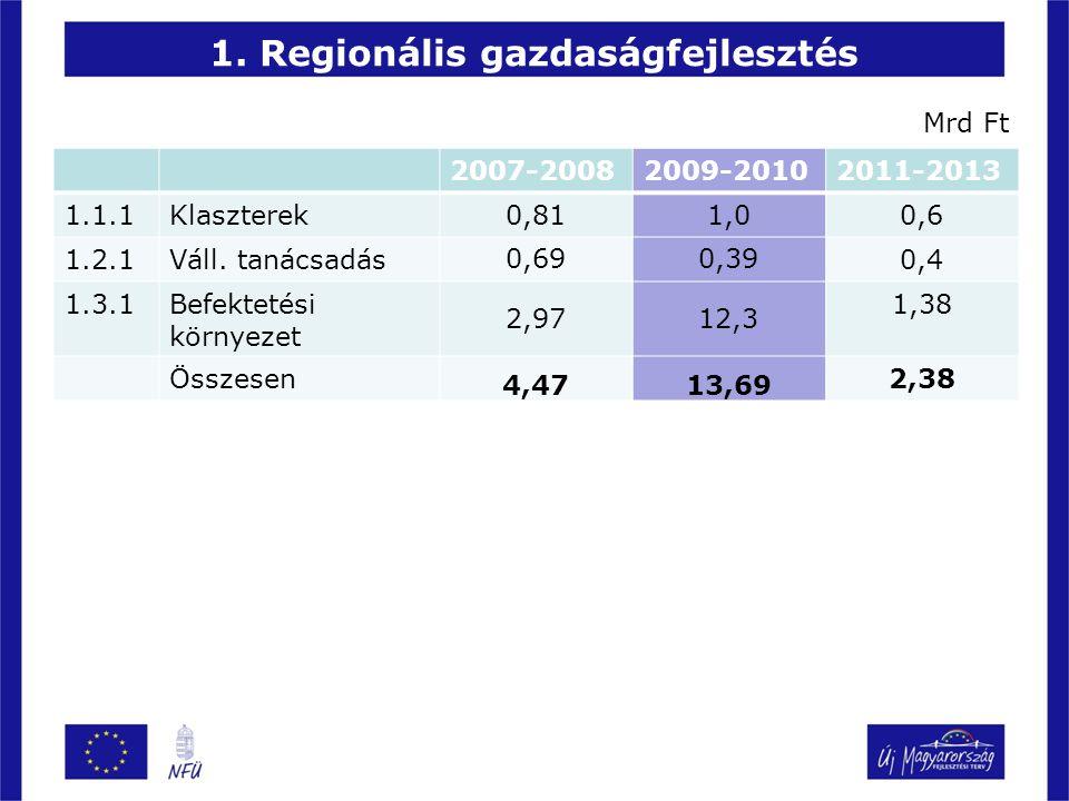 1. Regionális gazdaságfejlesztés 2007-20082009-20102011-2013 1.1.1Klaszterek 0,811,0 0,6 1.2.1Váll.