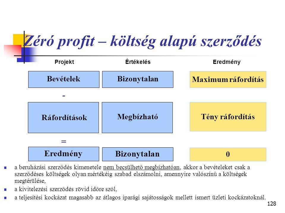 127 Készültségi fok – fix áras szerződés ProjektÉrtékelésEredmény Bevételek Megbízható Készültségi fok szerint Ráfordítások Tény ráfordítás - = Megbíz