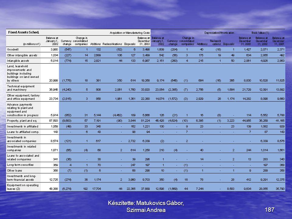 Készítette: Matukovics Gábor, Szirmai Andrea186 Megoldás e) Telekvásárlás spekulációs céllal a)Land c) Telek vásárlás eladási céllal b) Land improveme