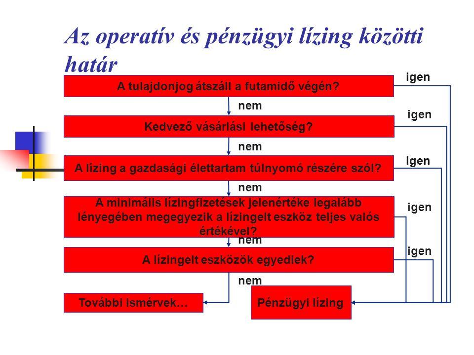 Készítette: Matukovics Gábor, Szirmai Andrea204 Az operatív és pénzügyi lízing közötti határ  Az nemzetközi szabályok szerint a lízing beszerzésként