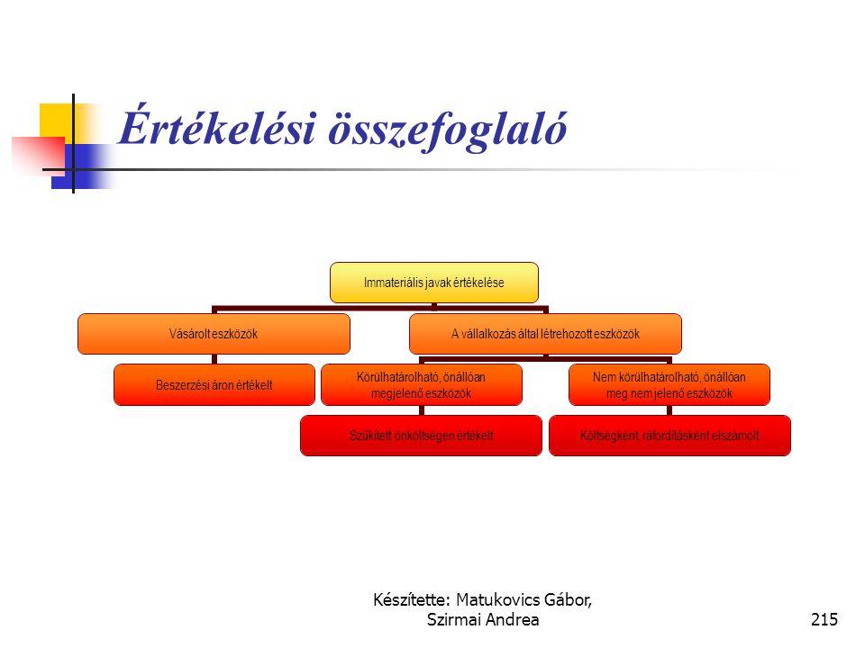 Készítette: Matukovics Gábor, Szirmai Andrea214 Fogalom  azonosítható, fizikai formában nem létező, nem- monetáris eszközök,  amelyek termelési, áru