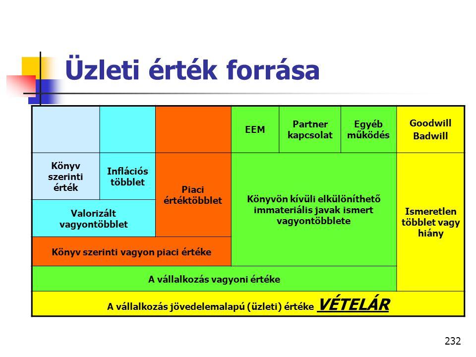 231  Jövedelemalapú értékelés  FCFF (működési cash flow) – D = E + a  EVA (hozzáadott érték) – D = E + a  OPM (opciós árelmélet) = E +a  DDM (osz