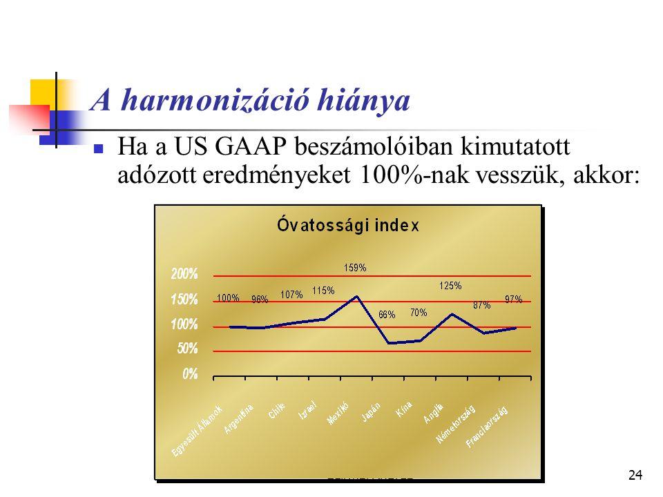 Készítette: Matukovics Gábor, Szirmai Andrea23 A globális számvitelé a jövő?