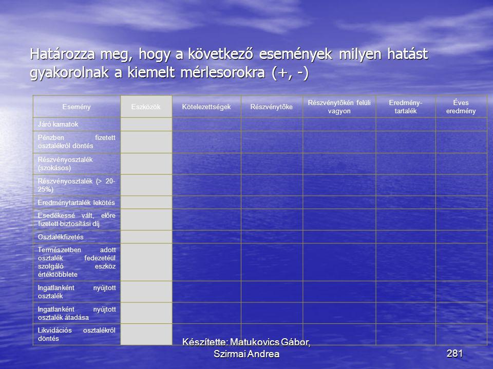 Készítette: Matukovics Gábor, Szirmai Andrea280 Megoldás EseményEszközökKötelezettségekRészvénytőke Részvénytőkén felüli vagyon Eredmény- tartalék Éve