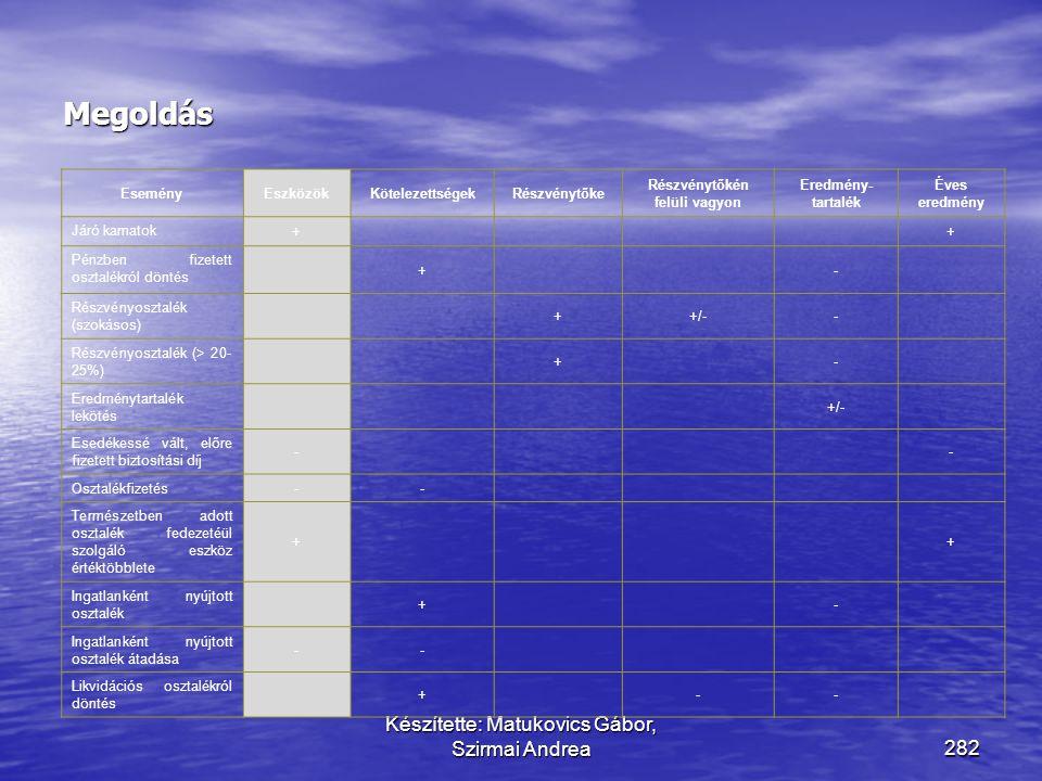 Készítette: Matukovics Gábor, Szirmai Andrea281 Határozza meg, hogy a következő események milyen hatást gyakorolnak a kiemelt mérlesorokra (+, -) Esem