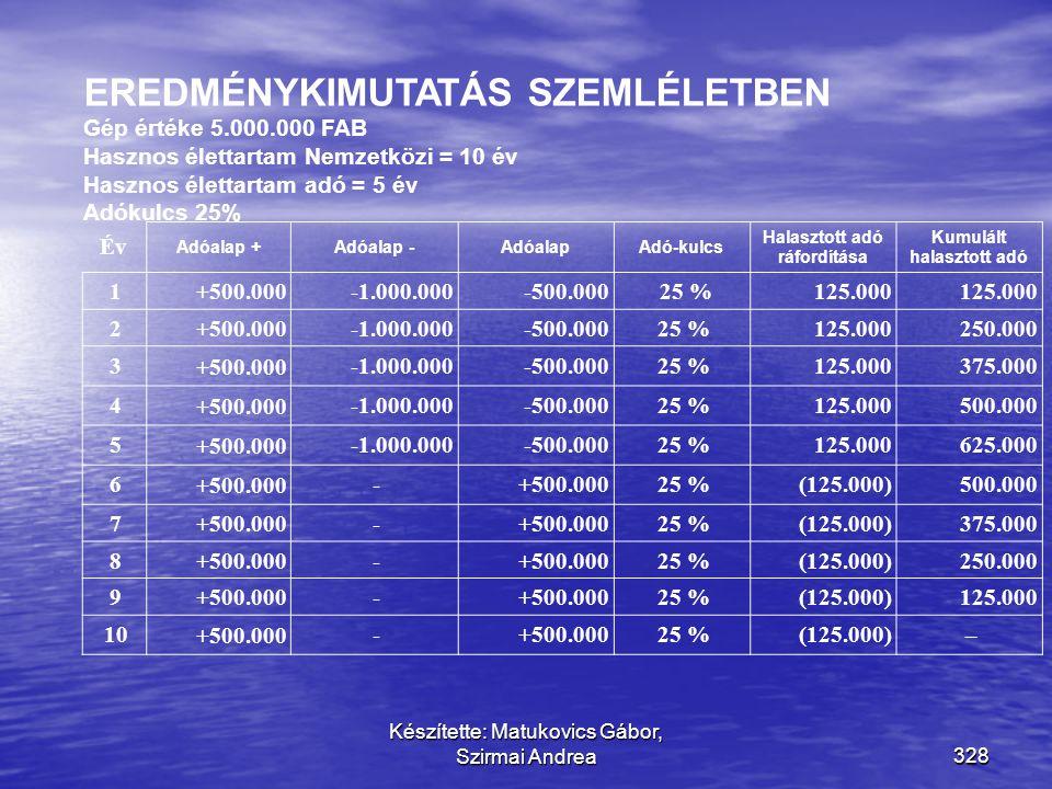 Készítette: Matukovics Gábor, Szirmai Andrea327 Alapfogalmak + Számviteli szabályok szerinti eredmény +/- Vissza nem forduló hatású adóalap korrekciók