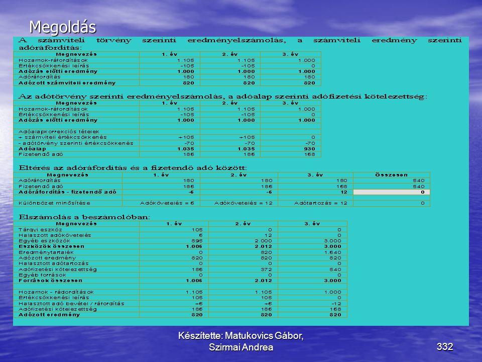 Készítette: Matukovics Gábor, Szirmai Andrea331 Vezesse le a halasztott adó összegét! • Egy vállalkozás tárgyi eszközének bekerülési értéke 210 FAB. •
