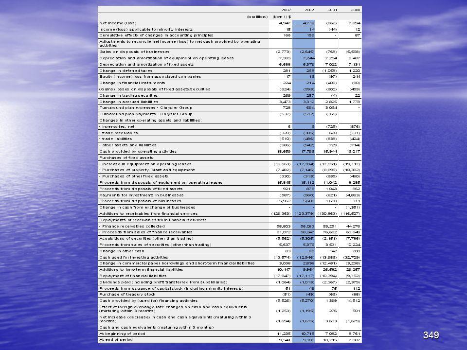 Készítette: Matukovics Gábor, Szirmai Andrea348 Cash flow összeállítási sajátosságok  A kapott kamatok, osztalékok besorolásra kerülhetnek a működési