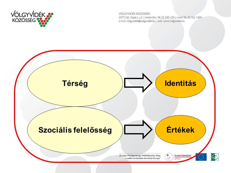 Térség Identitás Szociális felelősség Értékek