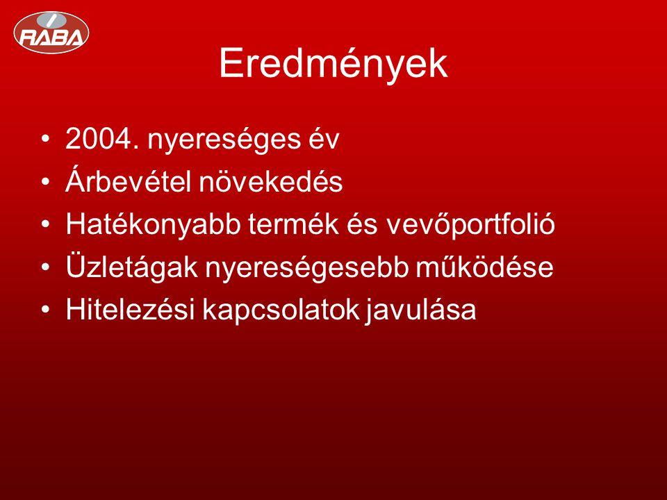 Eredmények •2004.