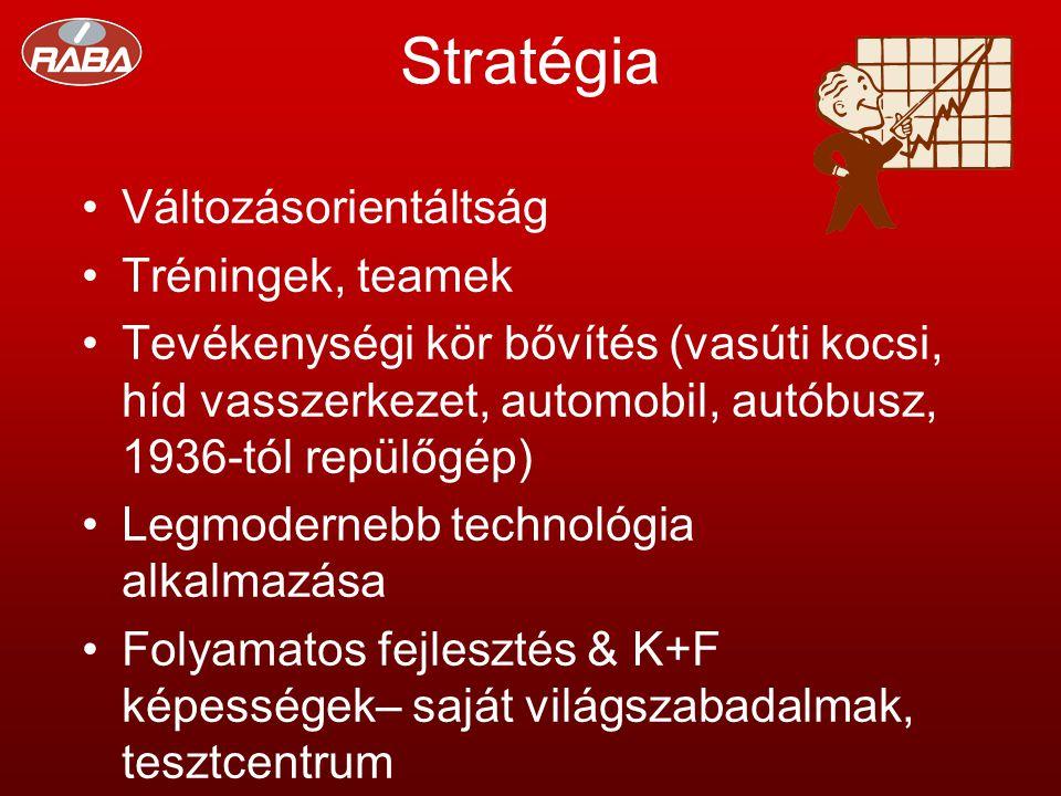 Stratégia •Változásorientáltság •Tréningek, teamek •Tevékenységi kör bővítés (vasúti kocsi, híd vasszerkezet, automobil, autóbusz, 1936-tól repülőgép) •Legmodernebb technológia alkalmazása •Folyamatos fejlesztés & K+F képességek– saját világszabadalmak, tesztcentrum