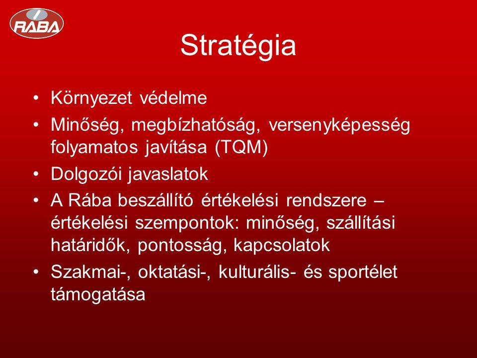 Stratégia •Környezet védelme •Minőség, megbízhatóság, versenyképesség folyamatos javítása (TQM) •Dolgozói javaslatok •A Rába beszállító értékelési rendszere – értékelési szempontok: minőség, szállítási határidők, pontosság, kapcsolatok •Szakmai-, oktatási-, kulturális- és sportélet támogatása