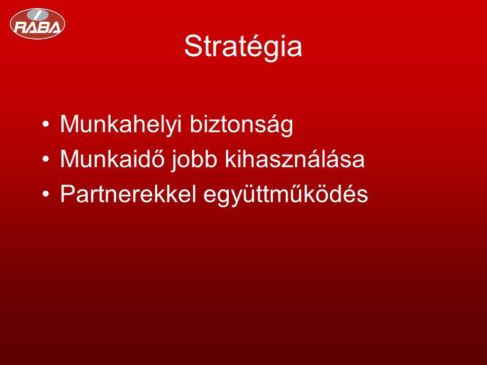 Stratégia •Munkahelyi biztonság •Munkaidő jobb kihasználása •Partnerekkel együttműködés