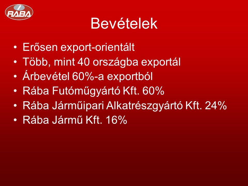 Bevételek •Erősen export-orientált •Több, mint 40 országba exportál •Árbevétel 60%-a exportból •Rába Futóműgyártó Kft.